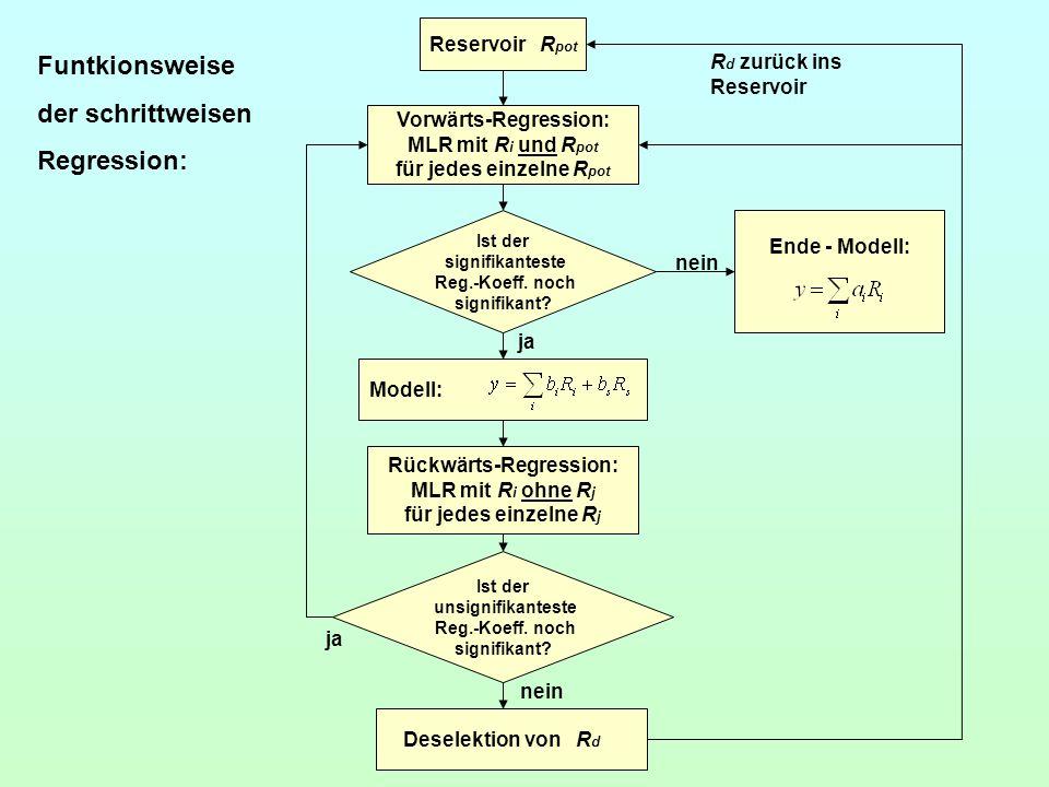 Vorwärts-Regression: für jedes einzelne Rpot Rückwärts-Regression:
