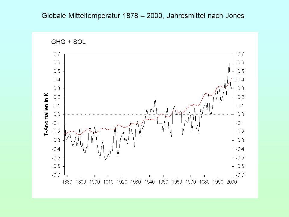 Globale Mitteltemperatur 1878 – 2000, Jahresmittel nach Jones