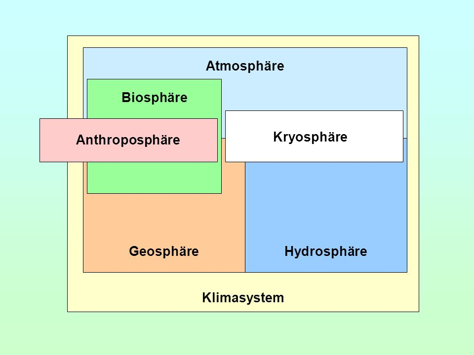 Klimasystem Atmosphäre Geosphäre Hydrosphäre Kryosphäre Biosphäre Anthroposphäre