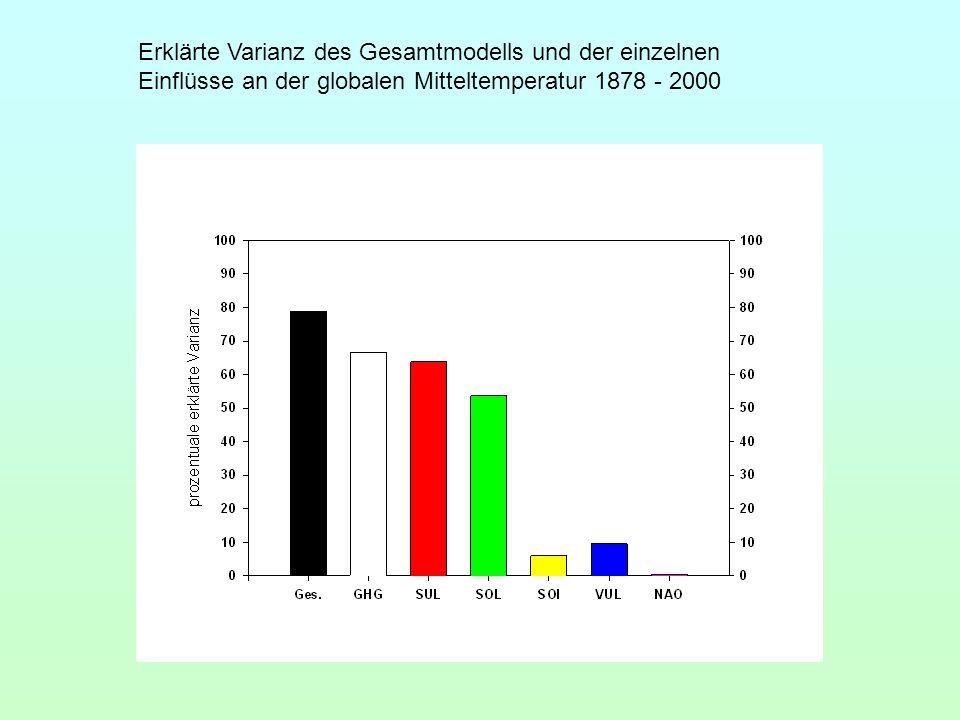 Erklärte Varianz des Gesamtmodells und der einzelnen Einflüsse an der globalen Mitteltemperatur 1878 - 2000
