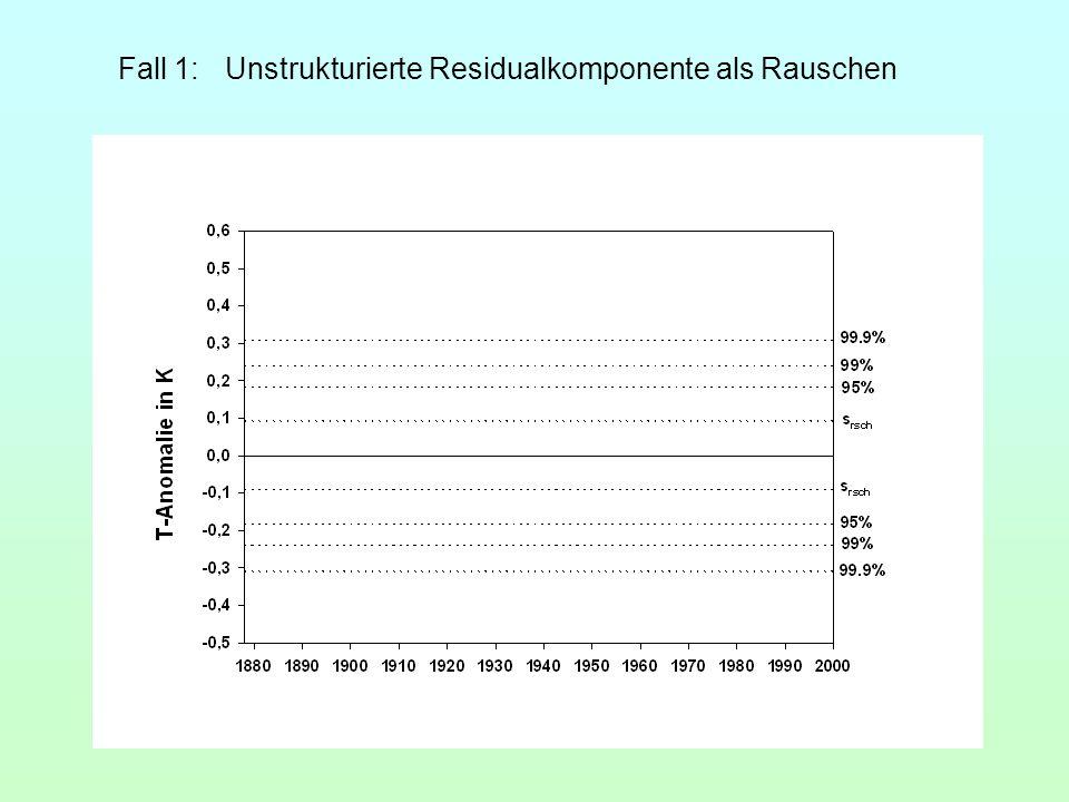 Fall 1: Unstrukturierte Residualkomponente als Rauschen