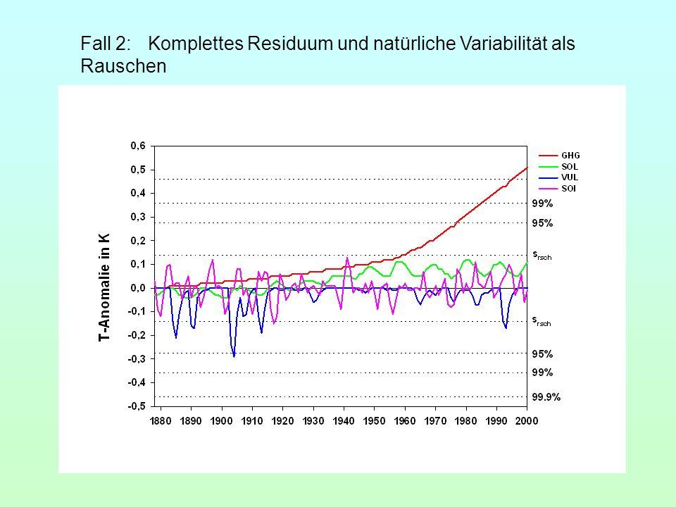 Fall 2: Komplettes Residuum und natürliche Variabilität als Rauschen