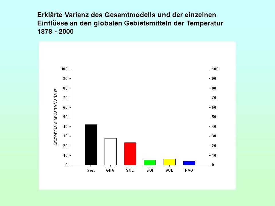 Erklärte Varianz des Gesamtmodells und der einzelnen Einflüsse an den globalen Gebietsmitteln der Temperatur 1878 - 2000