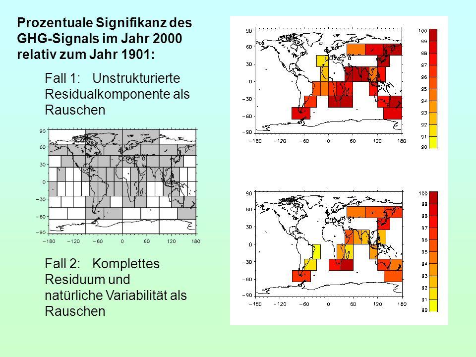 Prozentuale Signifikanz des GHG-Signals im Jahr 2000 relativ zum Jahr 1901:
