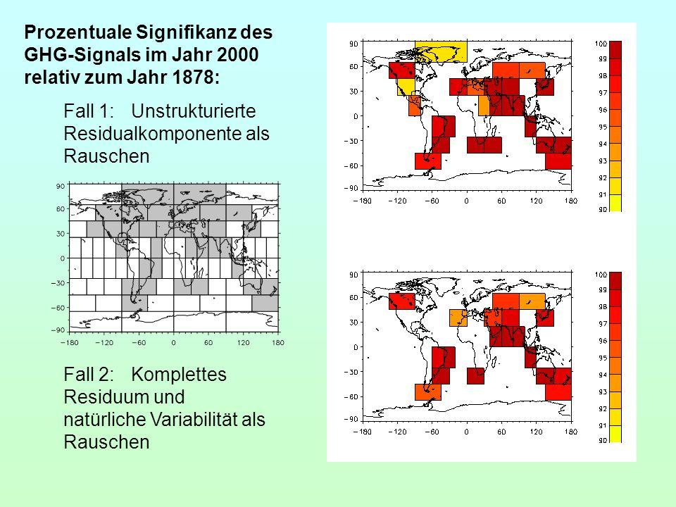Prozentuale Signifikanz des GHG-Signals im Jahr 2000 relativ zum Jahr 1878: