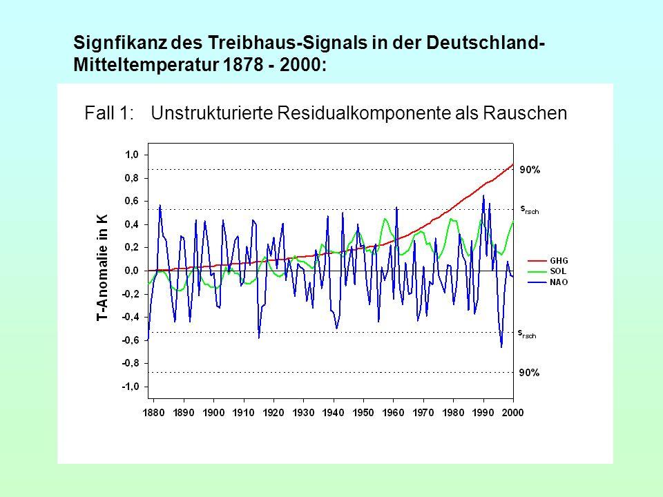 Signfikanz des Treibhaus-Signals in der Deutschland-Mitteltemperatur 1878 - 2000: