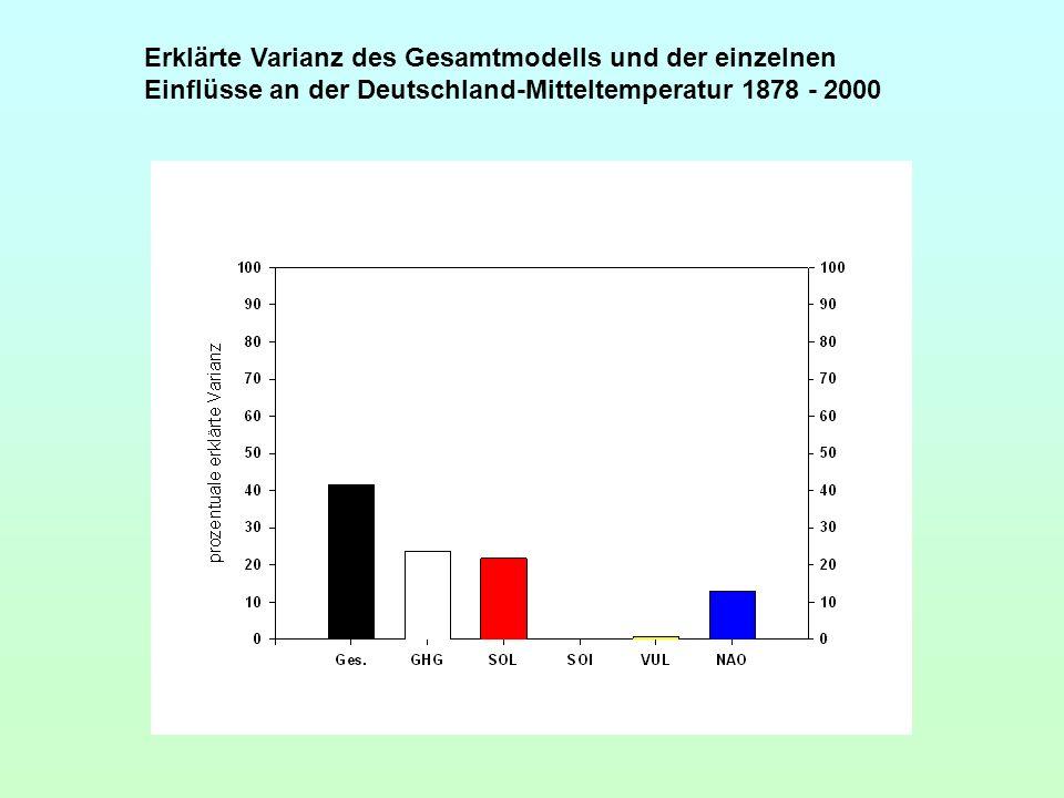 Erklärte Varianz des Gesamtmodells und der einzelnen Einflüsse an der Deutschland-Mitteltemperatur 1878 - 2000