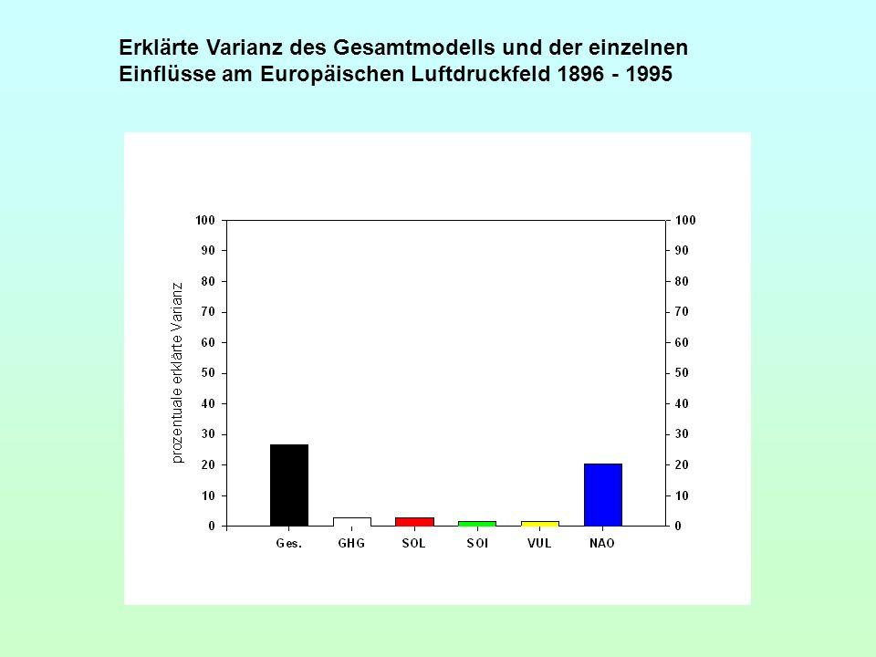 Erklärte Varianz des Gesamtmodells und der einzelnen Einflüsse am Europäischen Luftdruckfeld 1896 - 1995