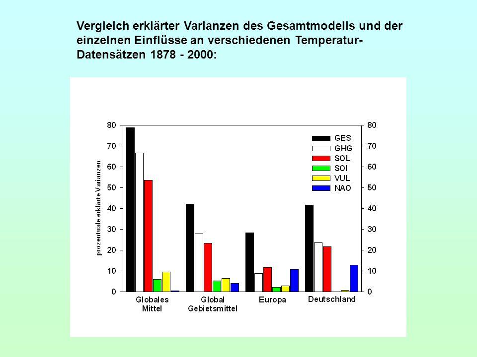 Vergleich erklärter Varianzen des Gesamtmodells und der einzelnen Einflüsse an verschiedenen Temperatur-Datensätzen 1878 - 2000: