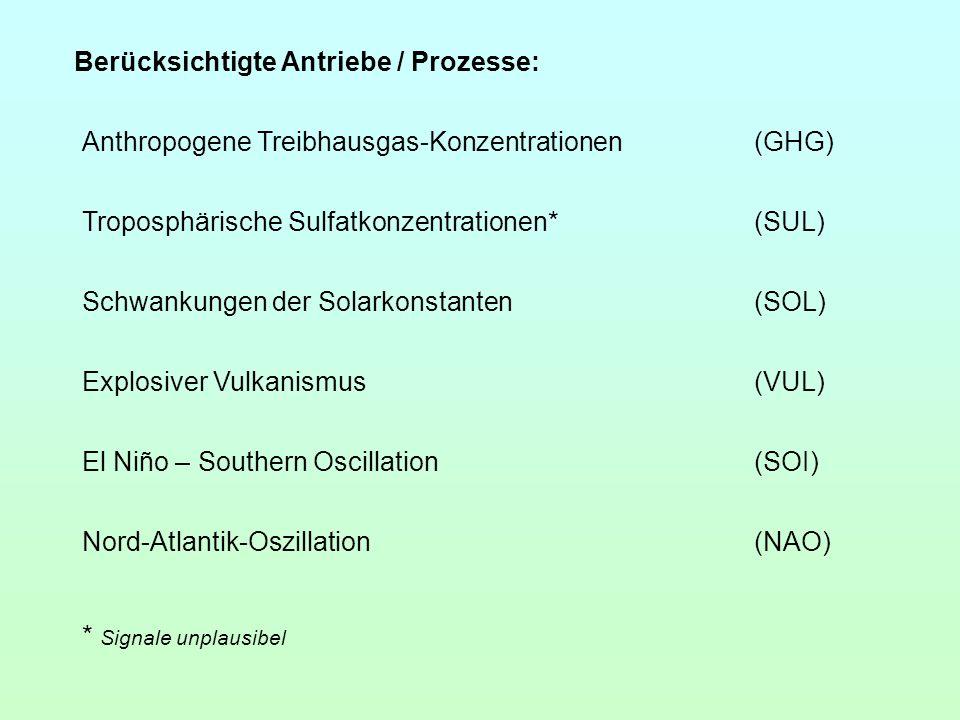 Berücksichtigte Antriebe / Prozesse: