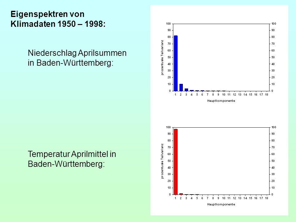 Eigenspektren von Klimadaten 1950 – 1998: