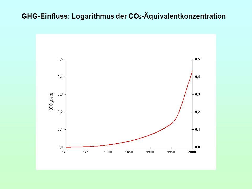 GHG-Einfluss: Logarithmus der CO2-Äquivalentkonzentration