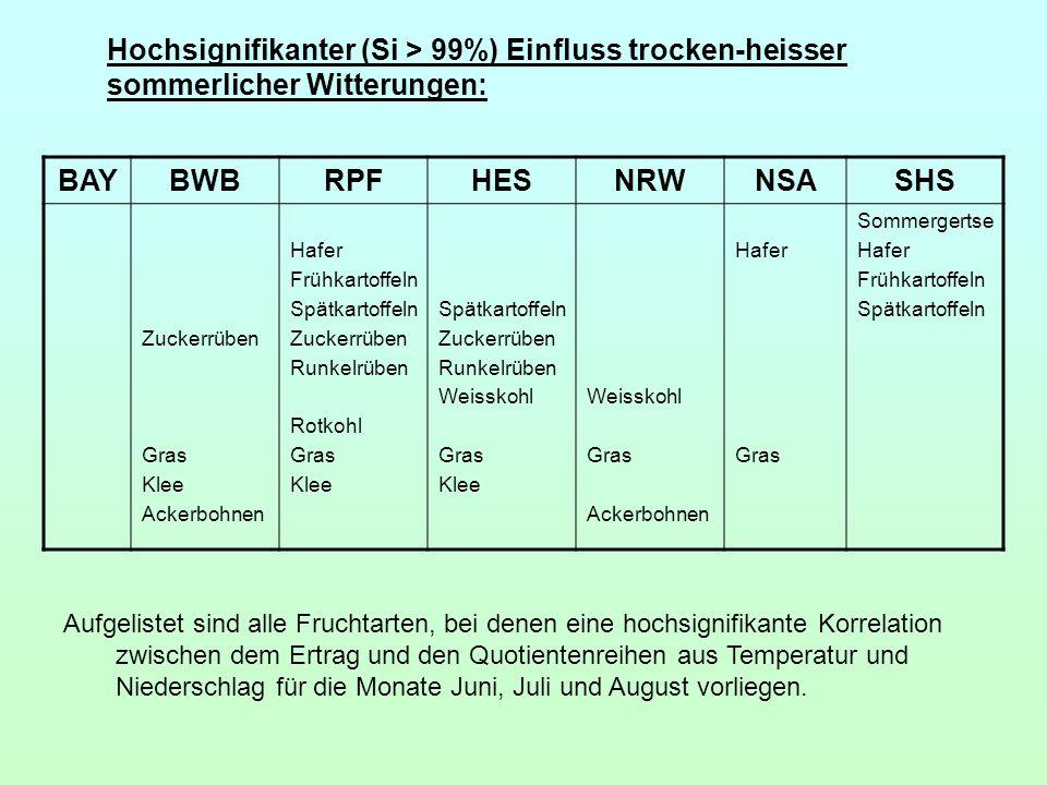 BAY BWB RPF HES NRW NSA SHS