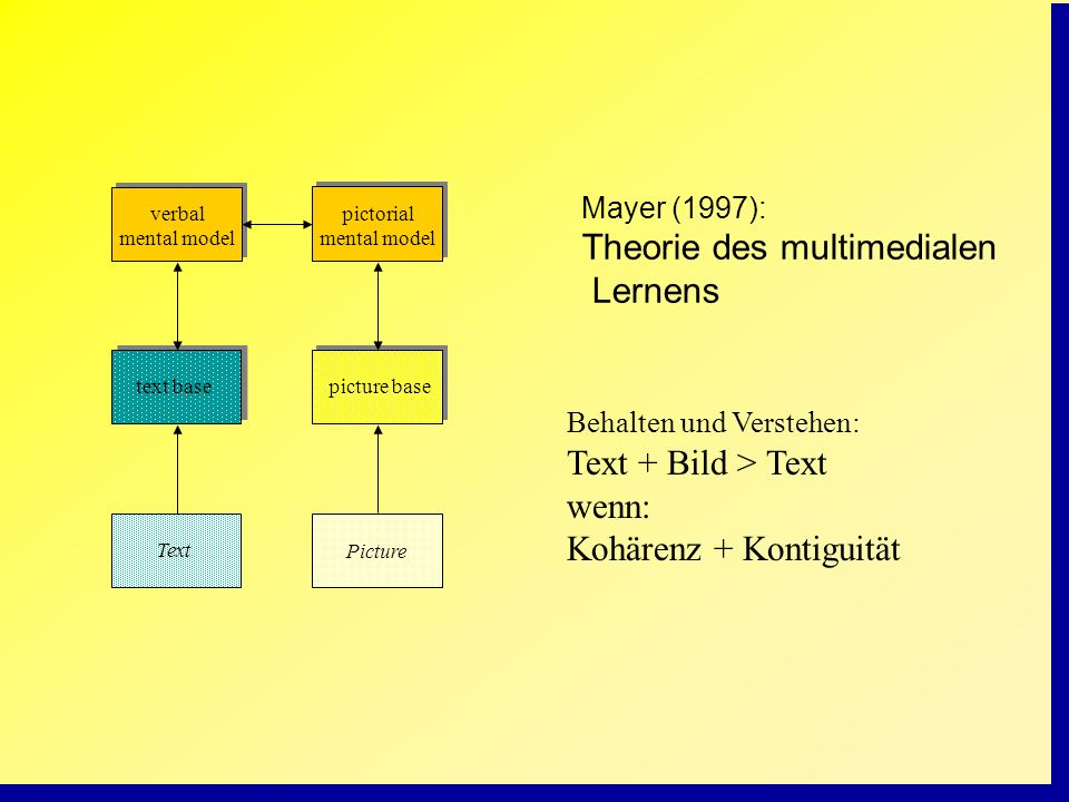 pictorial mental model