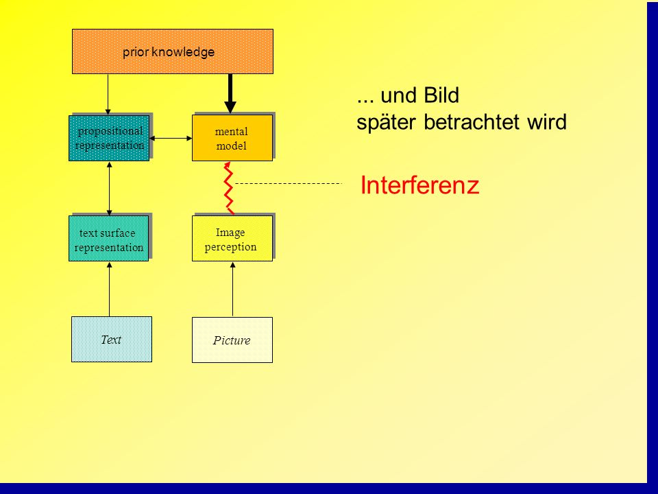 Interferenz ... und Bild später betrachtet wird prior knowledge Text