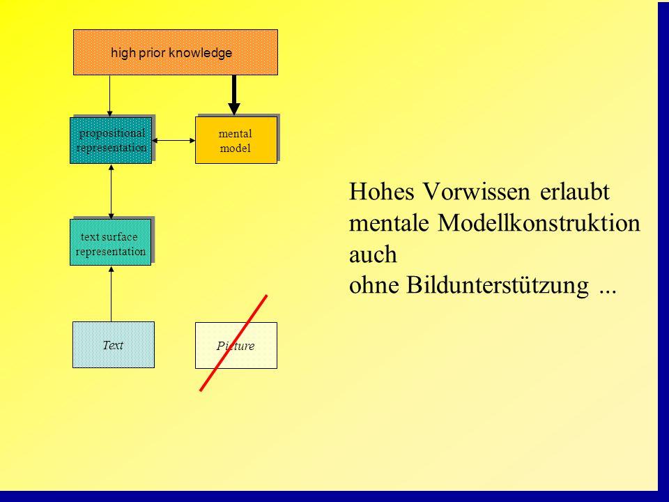 high prior knowledgepropositional representation. mental model.
