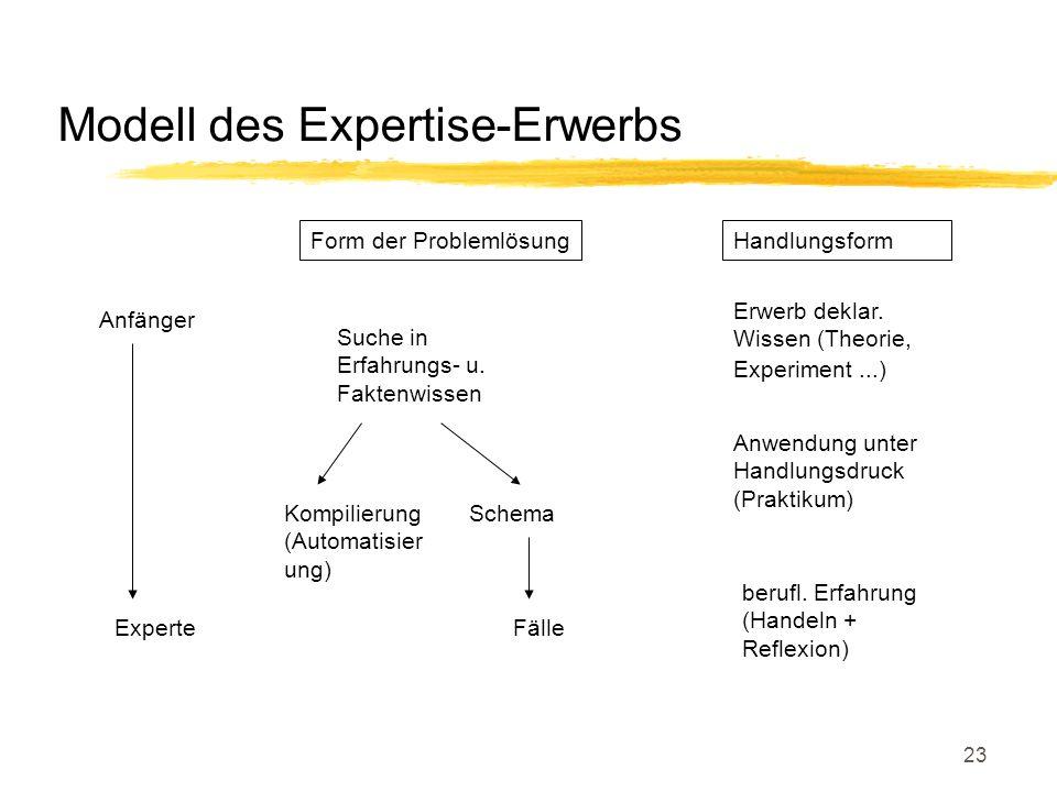 Modell des Expertise-Erwerbs