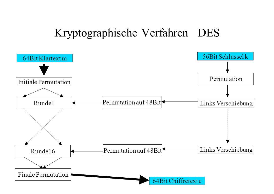 Kryptographische Verfahren DES