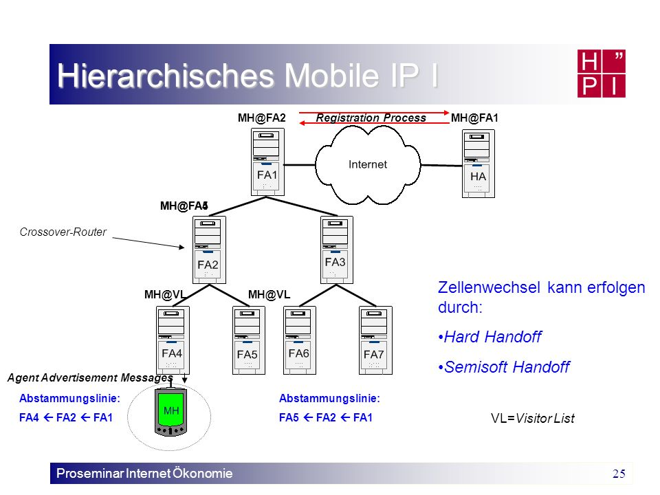 Hierarchisches Mobile IP I