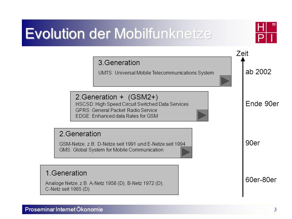Evolution der Mobilfunknetze