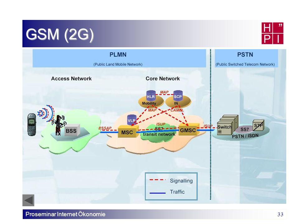 GSM (2G) Proseminar Internet Ökonomie