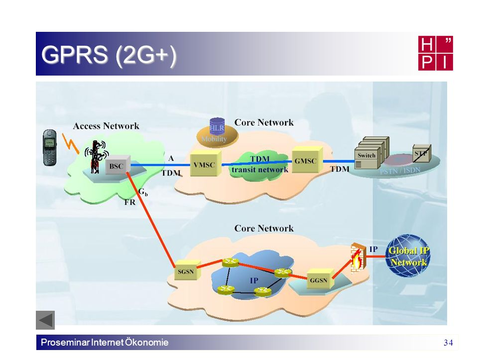 GPRS (2G+) Proseminar Internet Ökonomie