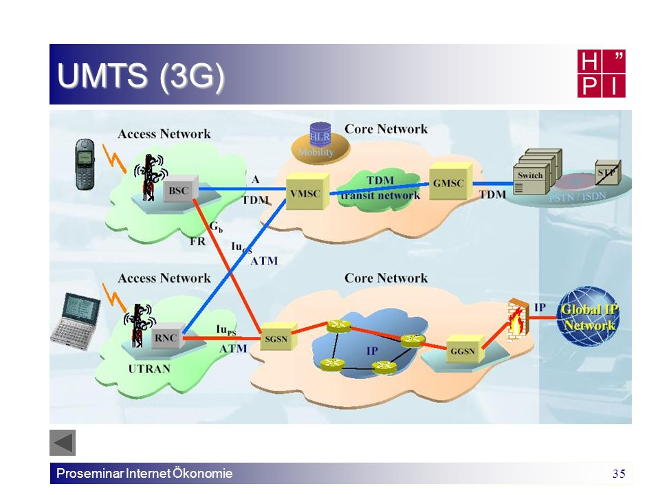 UMTS (3G) Proseminar Internet Ökonomie