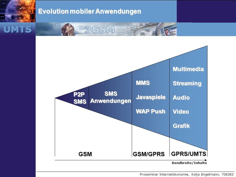 Evolution mobiler Anwendungen