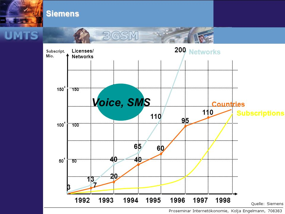 Voice, SMS Siemens Countries Subscriptions 1992 1993 1994 1995 1996