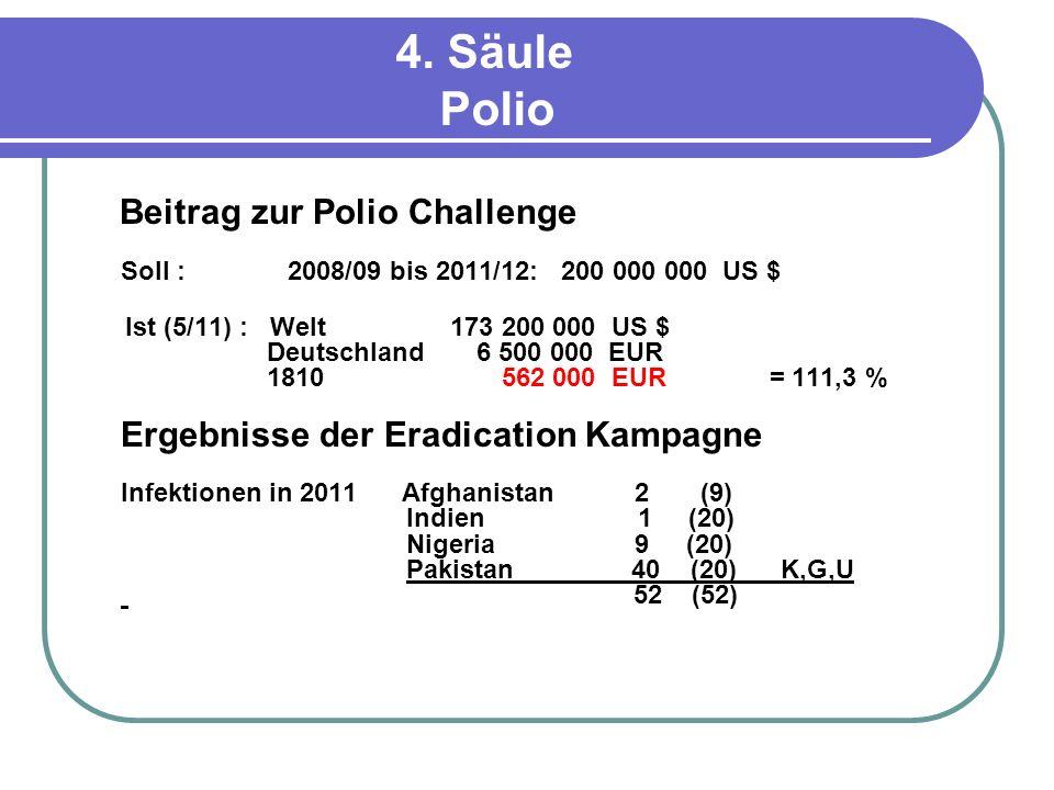 4. Säule Polio Beitrag zur Polio Challenge Soll : 2008/09 bis 2011/12: 200 000 000 US $