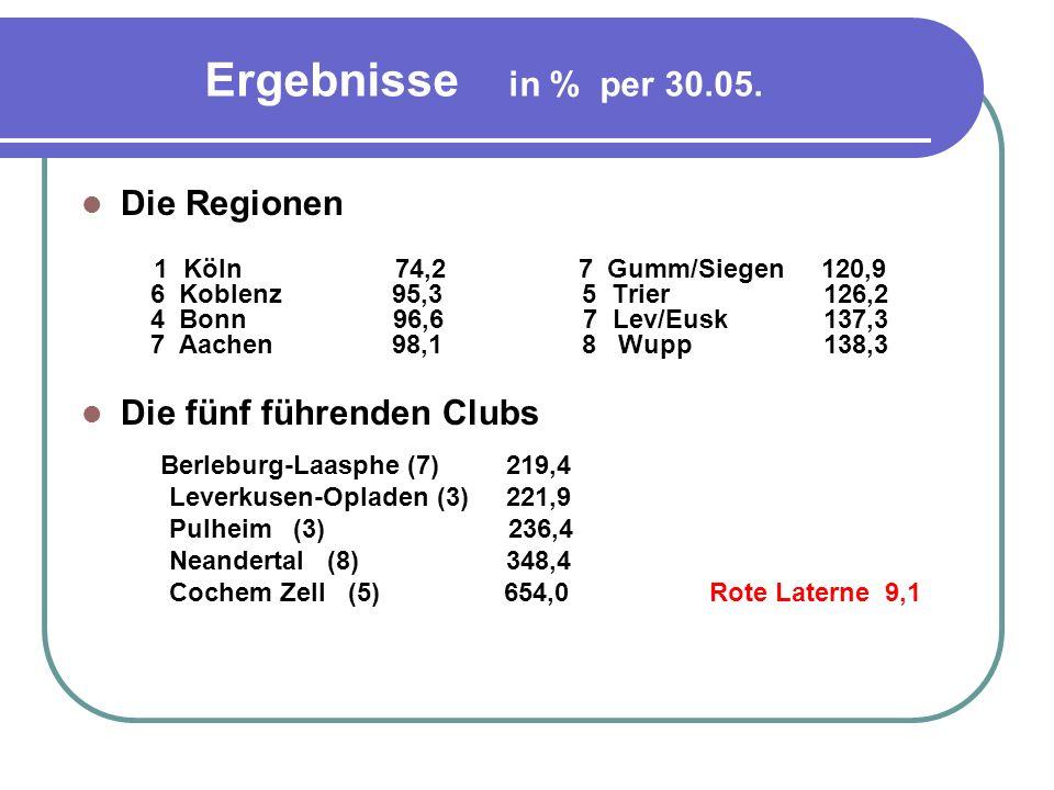 Ergebnisse in % per 30.05. Die Regionen