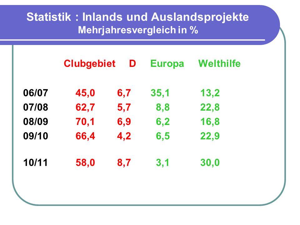 Statistik : Inlands und Auslandsprojekte Mehrjahresvergleich in %