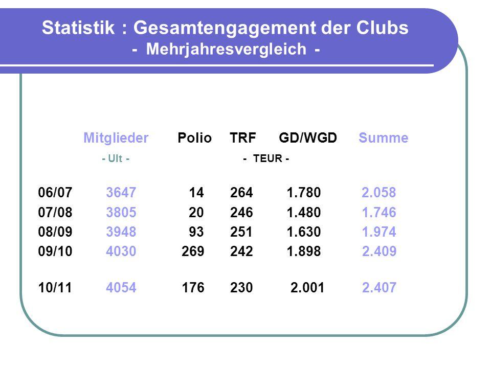 Statistik : Gesamtengagement der Clubs - Mehrjahresvergleich -