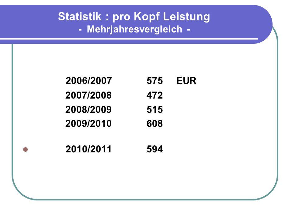 Statistik : pro Kopf Leistung - Mehrjahresvergleich -