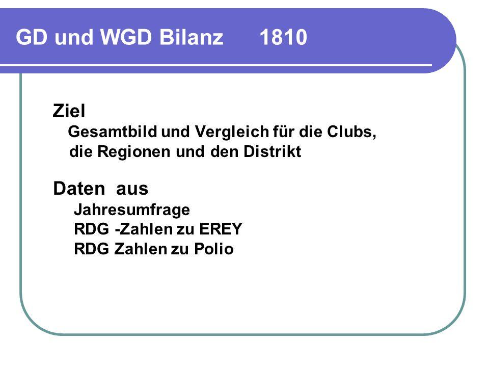 GD und WGD Bilanz 1810 die Regionen und den Distrikt Jahresumfrage