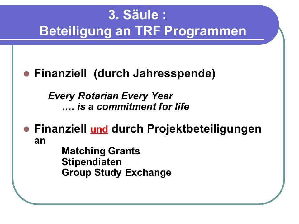 3. Säule : Beteiligung an TRF Programmen