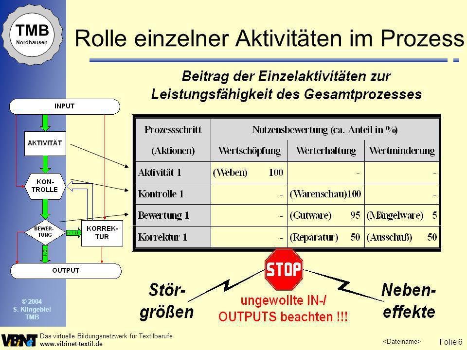 Rolle einzelner Aktivitäten im Prozess