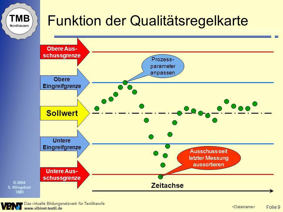 Funktion der Qualitätsregelkarte