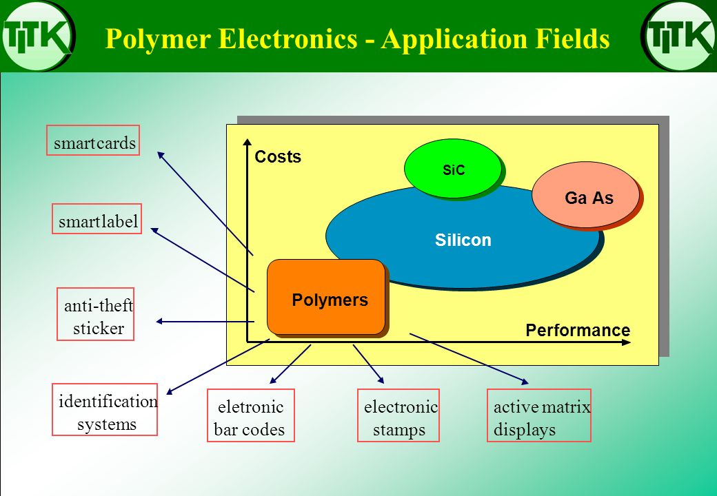 Polymer Electronics - Application Fields