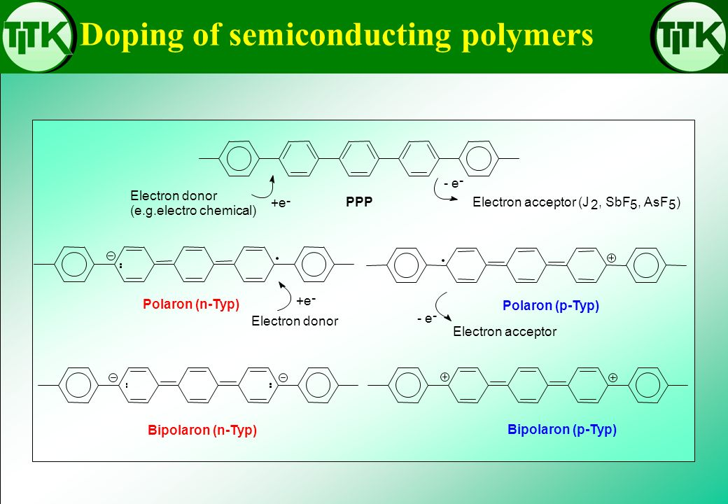 Doping of semiconducting polymers