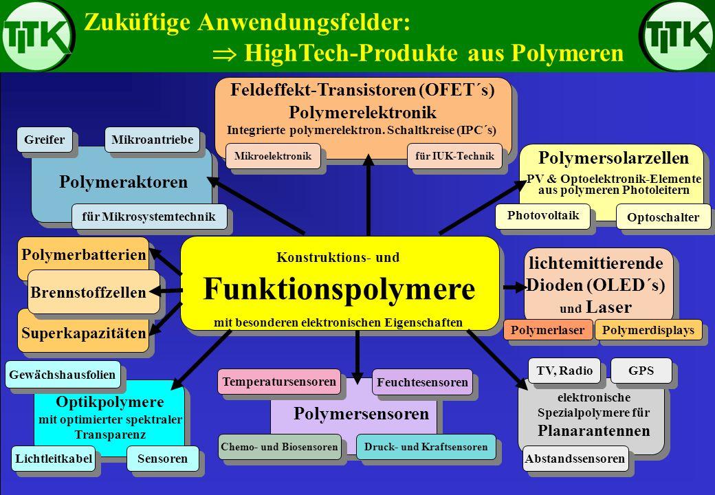 Zuküftige Anwendungsfelder:  HighTech-Produkte aus Polymeren