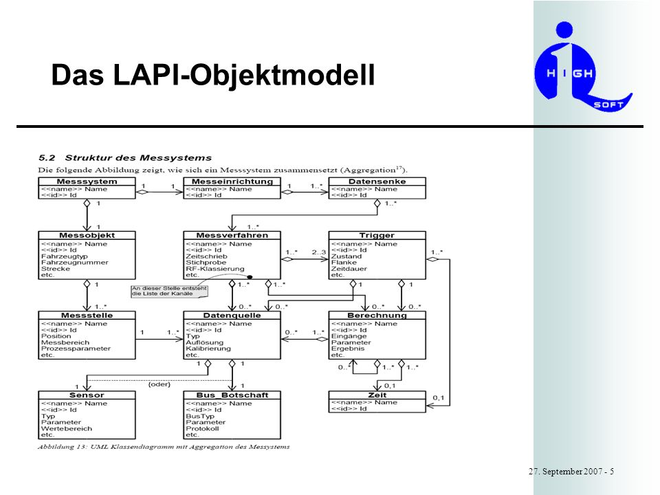 Das LAPI-Objektmodell