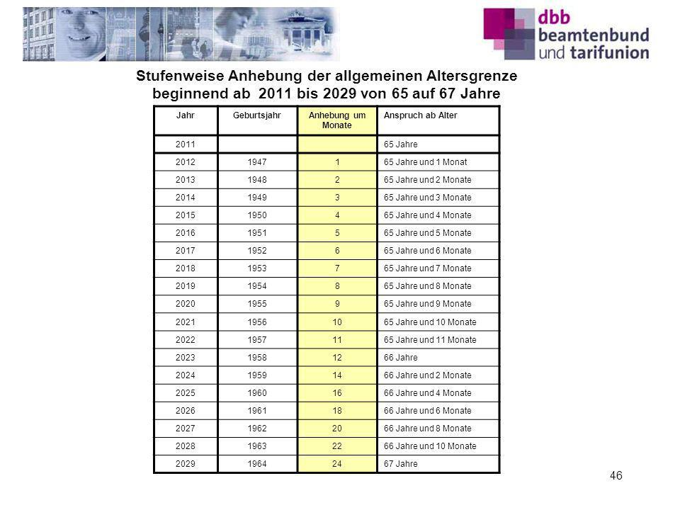 Stufenweise Anhebung der allgemeinen Altersgrenze beginnend ab 2011 bis 2029 von 65 auf 67 Jahre