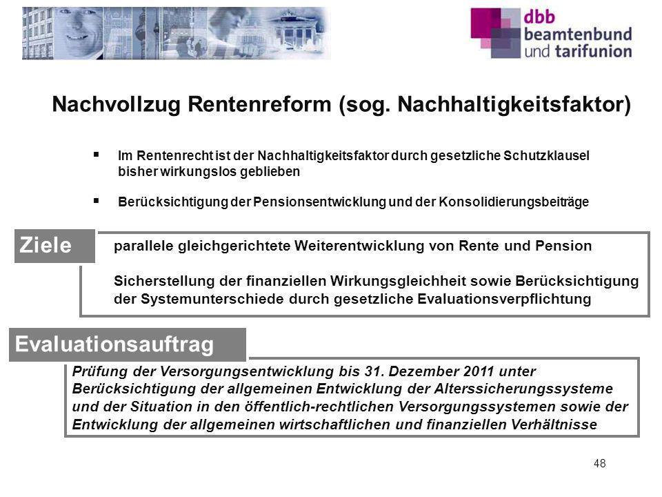 Nachvollzug Rentenreform (sog. Nachhaltigkeitsfaktor)