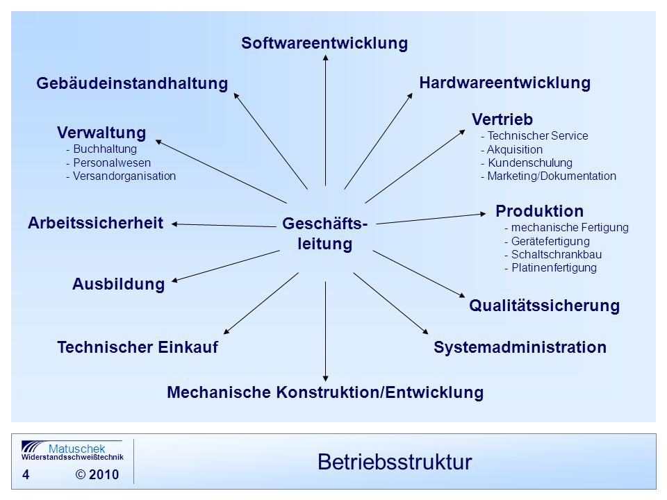 Betriebsstruktur Softwareentwicklung Gebäudeinstandhaltung