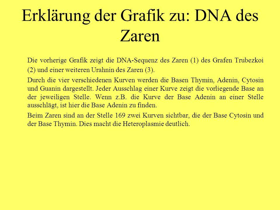 Erklärung der Grafik zu: DNA des Zaren