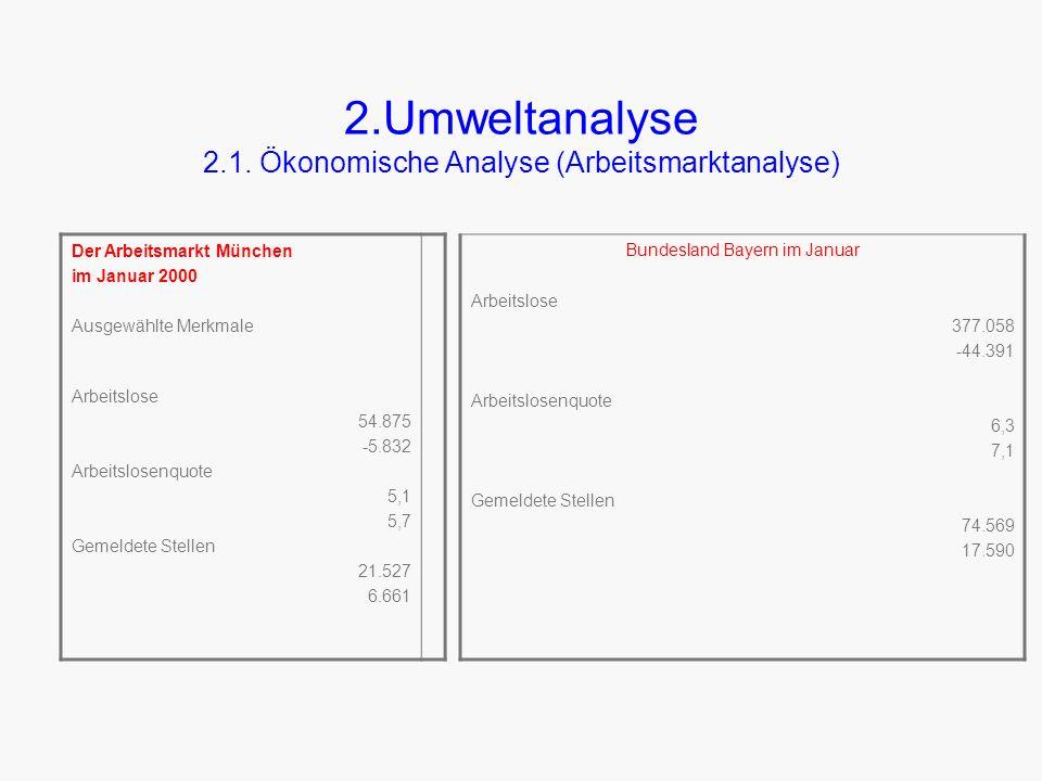 2.Umweltanalyse 2.1. Ökonomische Analyse (Arbeitsmarktanalyse)