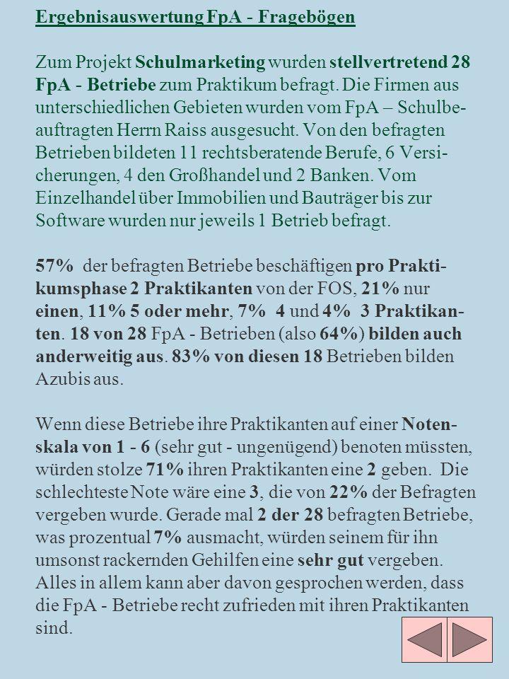 Ergebnisauswertung FpA - Fragebögen Zum Projekt Schulmarketing wurden stellvertretend 28 FpA - Betriebe zum Praktikum befragt.