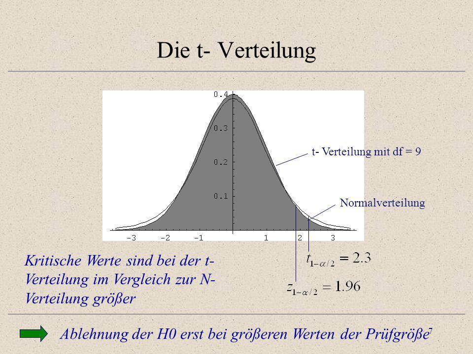 Die t- Verteilung t- Verteilung mit df = 9. Normalverteilung. Testen zum sig level a heisst: Ist abs t grösser tcrit.