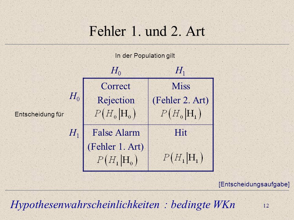 Fehler 1. und 2. Art Hypothesenwahrscheinlichkeiten : bedingte WKn H0